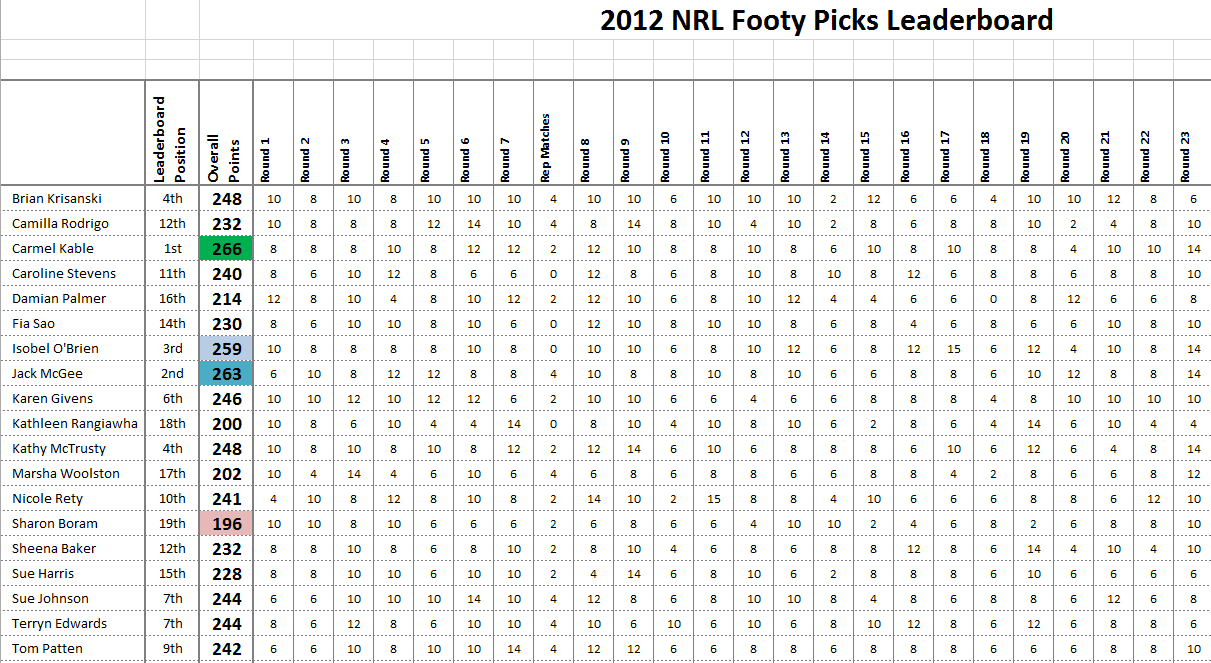 Footy Tipping Template